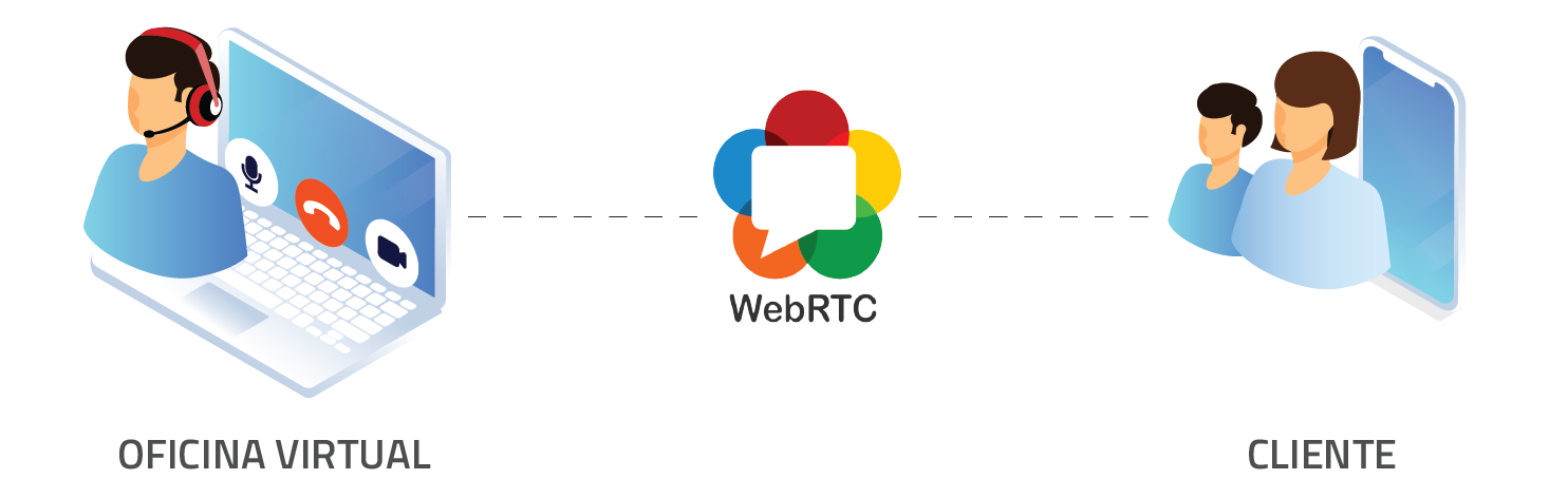 videollamada WebRTC Contac Center
